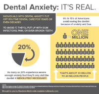 Infographic explaining Dental Anxiety