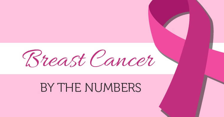 View breast cancer awareness statistics in this post.