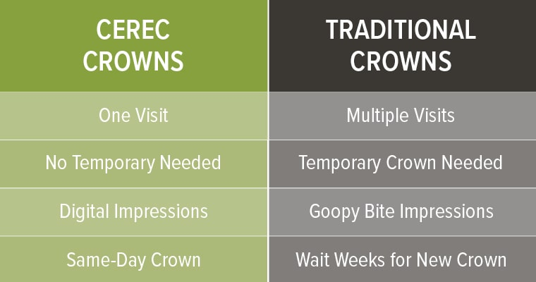 Comparison chart of CEREC crowns vs. traditional crowns.